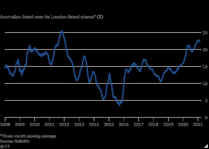 Line chart of Australian listed stocks versus London listed stocks * (%) showing the Australian premium of BHP