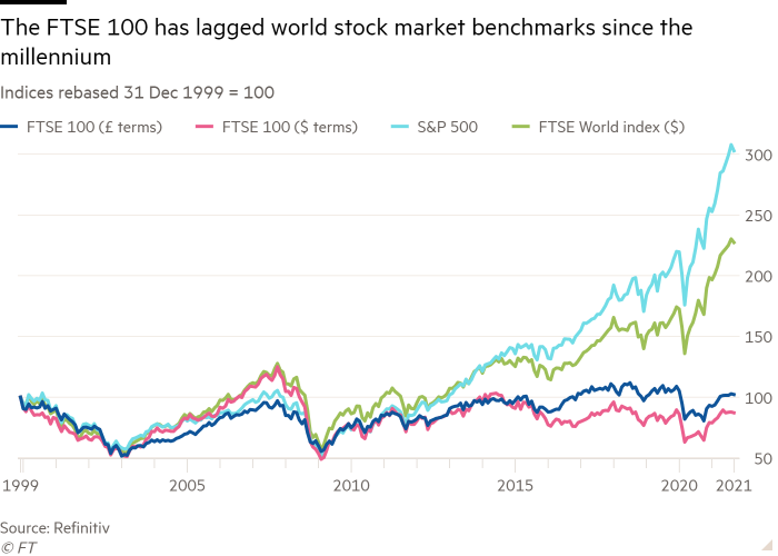 Line chart of Indices rebased 31 Dec 1999 = 100 showing The FTSE 100 has lagged world stock market benchmarks since the millennium