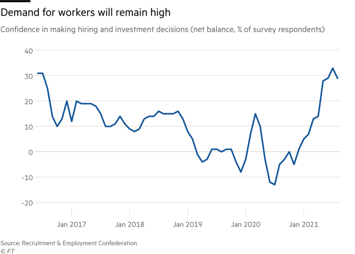 A chart of confidence in making hiring and investment decisions that shows demand for workers will remain high