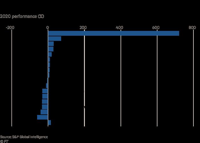 Dallas Fed President Robert Kaplan's Equity Portfolio