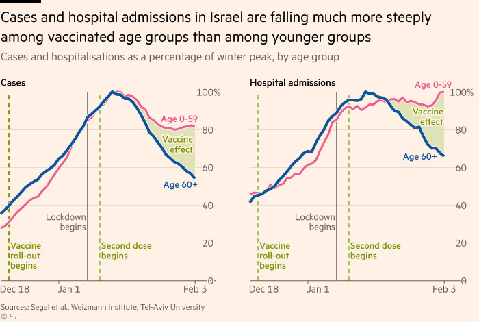 Chart showing that cases and hospital admissions are falling much more steeply among vaccinated age groups in Israel than among younger groups, suggesting the vaccine is having a strong protective effect