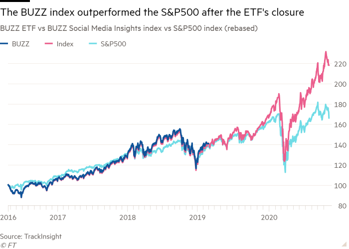Line chart of BUZZ ETF vs BUZZ Social Media Insights index vs S&P500 index (rebased) showing The BUZZ index outperformed the S&P500 after the ETF's closure