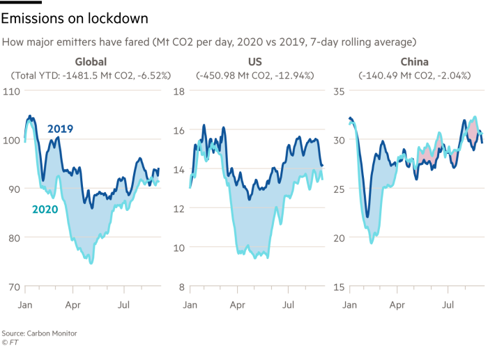 Charts showing comparing emissions for China, US and global for 2020 and 2019