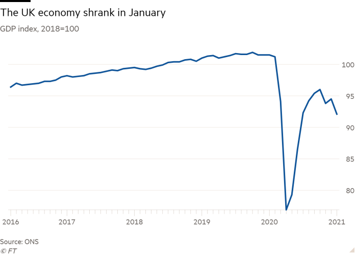 Line chart of GDP index, 2018=100 showing The UK economy shrank in January
