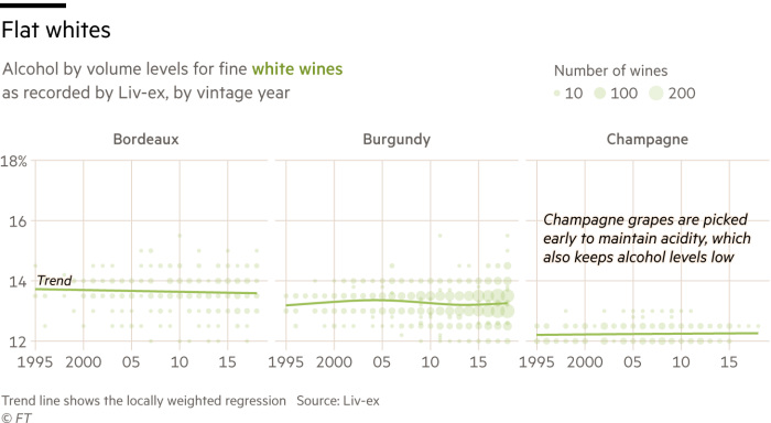 Chart showing that alcohol levels in fine white wine have not risen over the past three decade