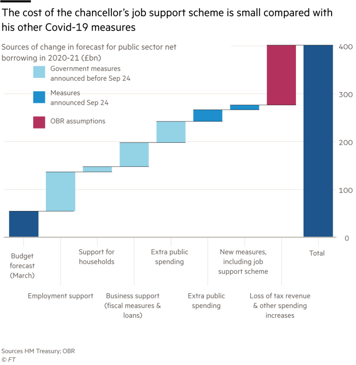Chart showing sources of change in forecast for public sector net  borrowing in 2020-21