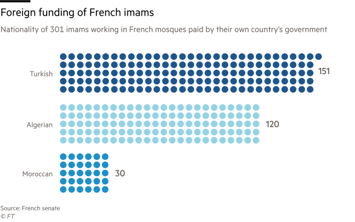 Chart showing nationality of 301 French imams funded by foreign governments; 151 from Turkey, 120 from Algeria and 30 from Morocco