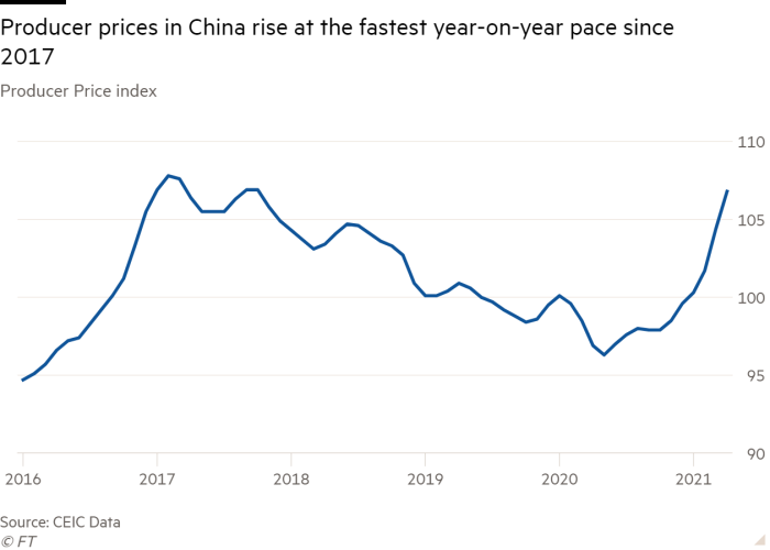 Line chart of Producer Price index showing Producer prices in China rise at the fastest year-on-year pace since 2017