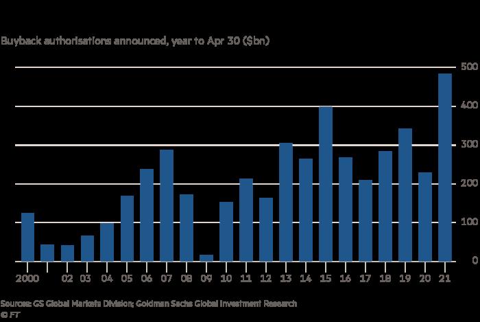 US companies plan record buyback spending