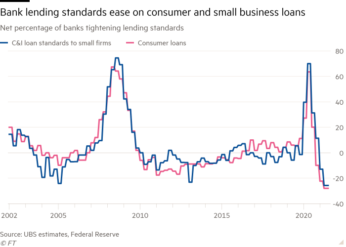 Graph of the net share of banks tightening lending standards, showing declining bank lending standards for consumer and small business loans
