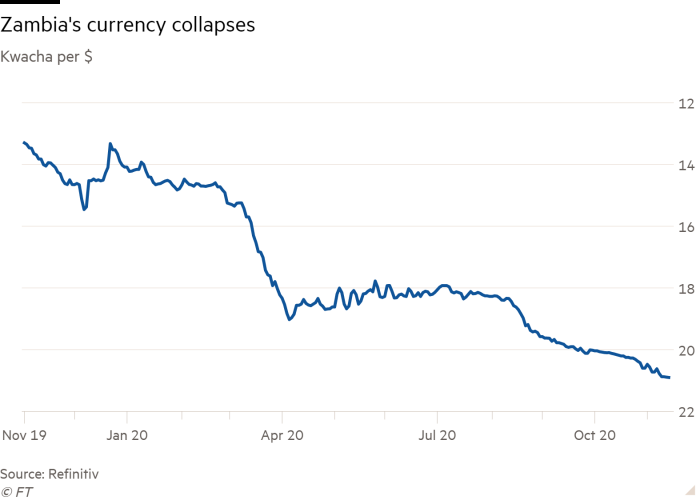 Line chart of kwacha per $ showing Zambia's currency collapses