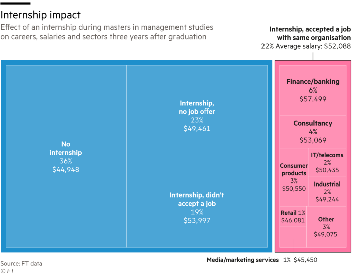 Chart showing the effect of an internship during masters in management studies on careers, salaries and sectors three years after graduation