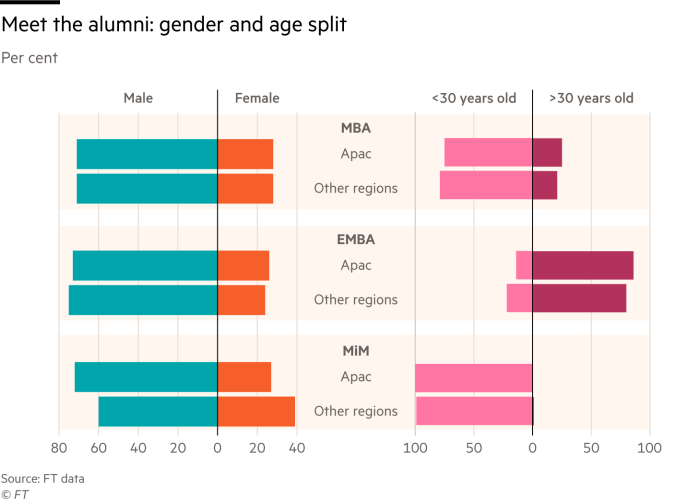 Charts showing Apac alumni gender and age split