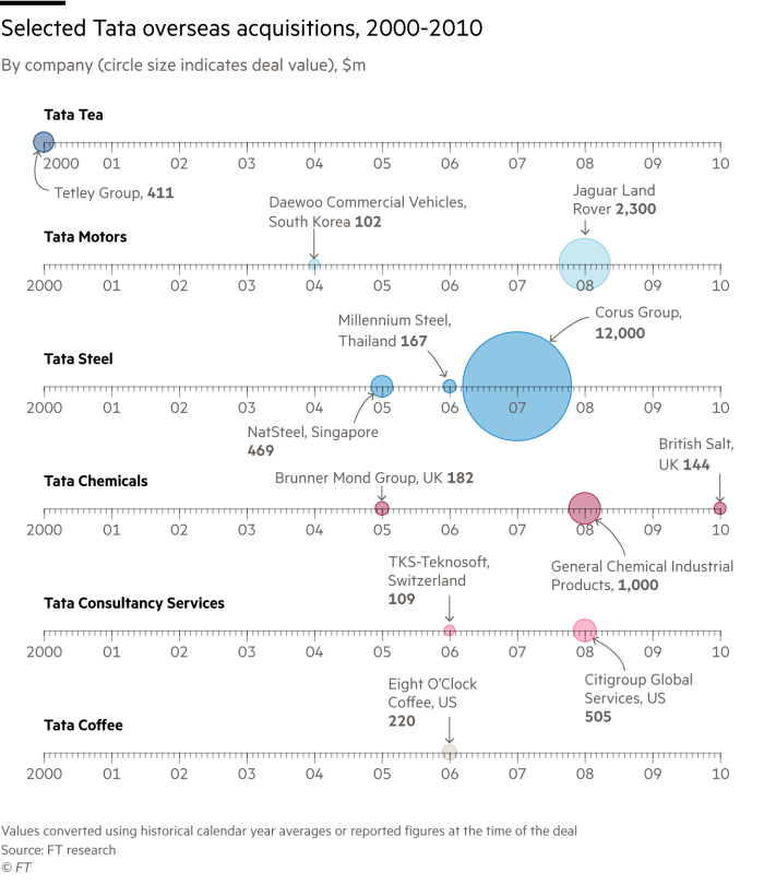 Timeline chart showing elected Tata overseas acquisitions, 2000-2010, by company (circle size indicates deal value), $m