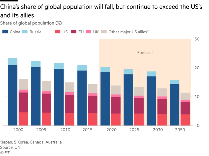 Martin Wolf chart: China's share of global population will fall, but continue to exceed the US's and its allies