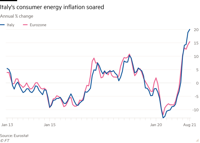 Line chart of Annual % change showing Italy's consumer energy inflation soared