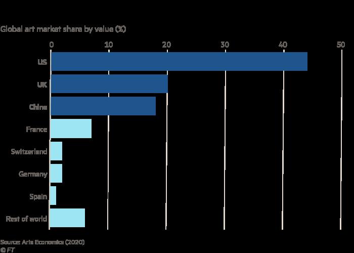 The US, UK and China remain the dominant art hubs