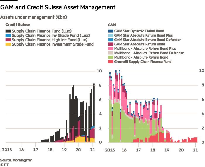 GAM and Credit Suisse Asset Management