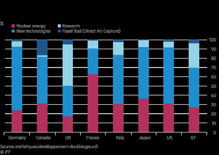 Le graphique à colonnes empilées montre que la France dépense moins d'énergie en R&D sur les nouvelles technologies que les autres pays du G7