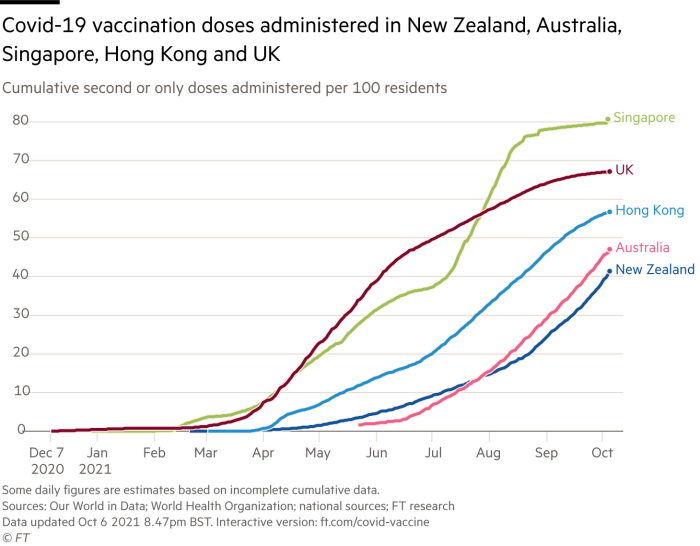 Chart showing Covid-19 vaccination doses administered in New Zealand, Australia, Singapore, Hong Kong and UK. Cumulative second or only doses administered per 100 residents