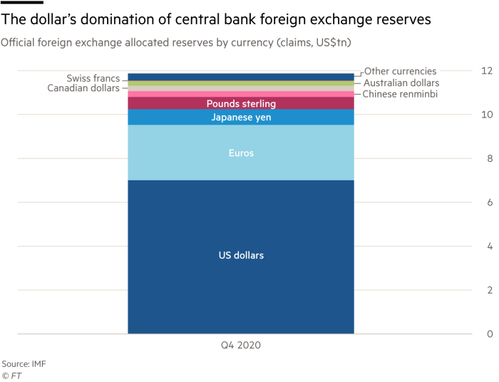The dollar's domination of central bank foreign exchange reserves, official foreign exchange allocated reserves by currency (claims, US$tn)