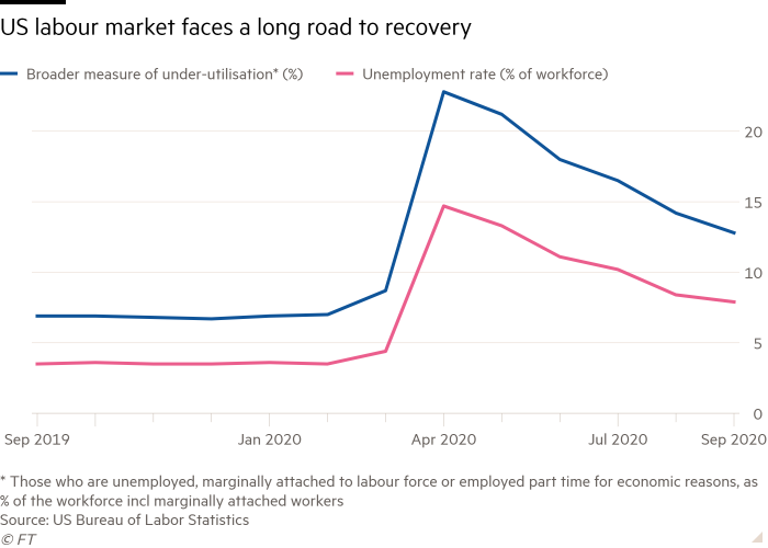 Line chart of  showing US labour market faces a long road to recovery
