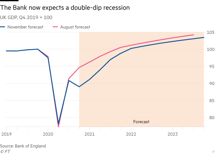 Line chart of UK GDP, Q4 2019 = 100 showing The Bank now expects a double-dip recession