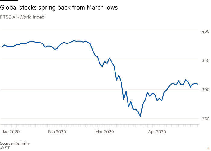 Line chart of FTSE All-World index showing Global stocks spring back from March lows