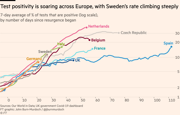 Chart showing that test positivity is soaring across Europe, with Sweden following a similar path to some of the steepest autumn resurgences