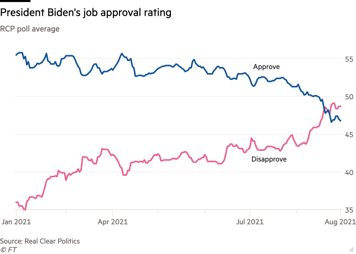 Line chart of RCP poll average showing President Biden's job approval rating