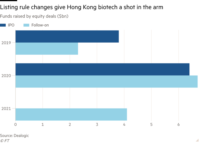 Bar chart of Funds raised by equity deals ($bn) showing Listing rule changes give Hong Kong biotech a shot in the arm