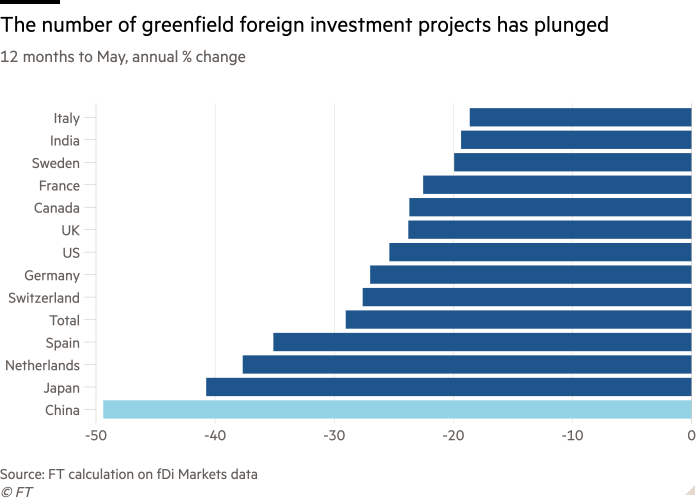 Bar chart of 12 months to May, annual % change showing the number of China's greenfield foreign investment projects plunged