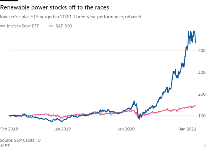 Line chart of Invesco's solar ETF surged in 2020. Three-year performance, rebased showing Renewable power stocks off to the races