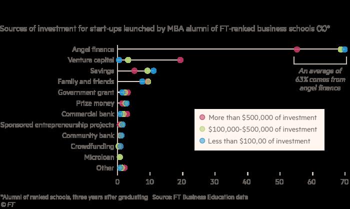 Chart showing where alumni found funding