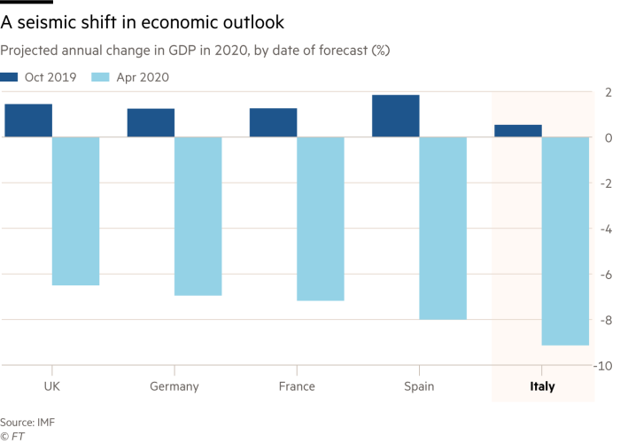 A seismic shift in economic outlook. Chart showing projected annual change in GDP in 2020, by date of forecast (%) of UK, Germany, France Spain and Italy
