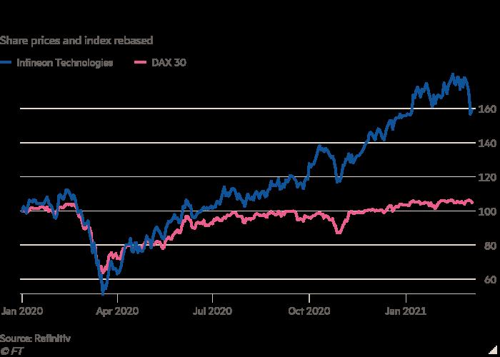 Le graphique linéaire de l'indice et le cours de l'action (rebond) montrent que les actions d'Infineon ont fortement augmenté l'année dernière