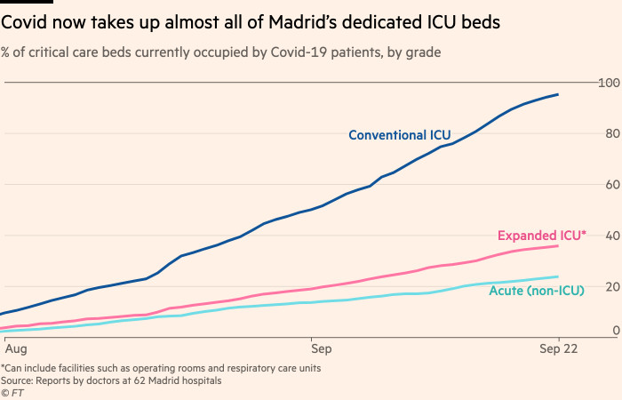 Chart showing that Covid-19 cases now take up almost all of Madrid's dedicated ICU beds