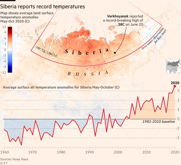 Siberia reports record temperatures. Map of Siberia showing average land surface temperature anomalies May-Oct 2020 (C). Line chart showing Average surface air temperature anomalies for Siberia May-October (C). Siberia experienced unusually high temperatures during the six-month period from May to October this year – more than 3C above average – which has led to 2020 being one of the warmest years in Noaa's 141-year record. Analysis by a team of leading climate scientists say that this is almost impossible without the influence of human-induced climate change. These temperatures could lead to wide-scale impacts including wildfires and melting of permafrost.