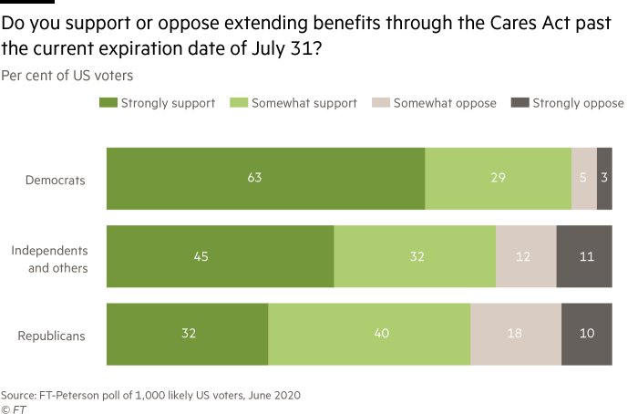 stacked bar charts showing broad support across parties for extending benefits through the Cares Act past July 31