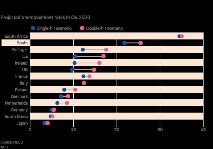 El gráfico muestra las tasas de desempleo previstas para el cuarto trimestre de 2020, que muestran que una cuarta parte del Los trabajadores españoles pronto podrían estar desempleados.