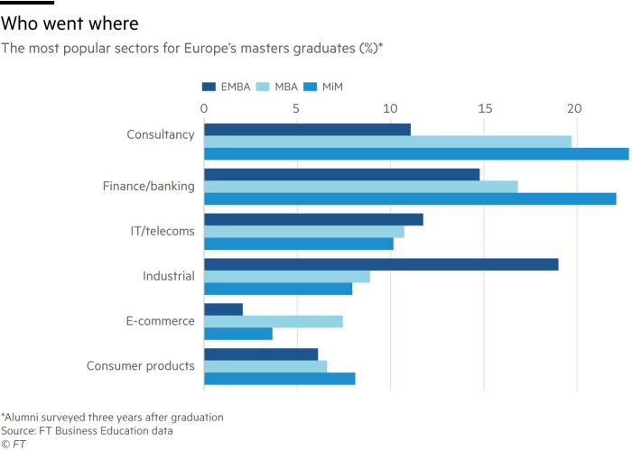 Chart showing the most popular sectors for Europe's masters graduates