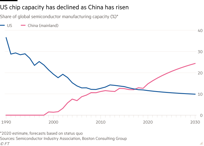 Line chart of Share of global semiconductor manufacturing capacity (%)* showing US chip capacity has declined as China has risen