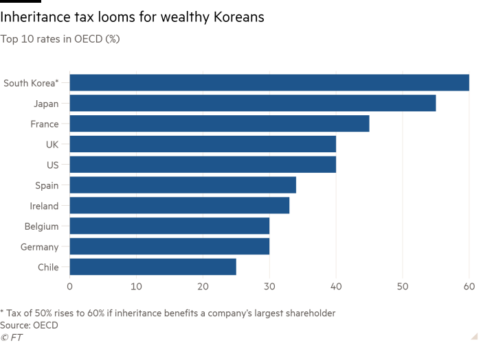 Bar chart of Top 10 rates in OECD (%) showing Inheritance tax looms for wealthy Koreans