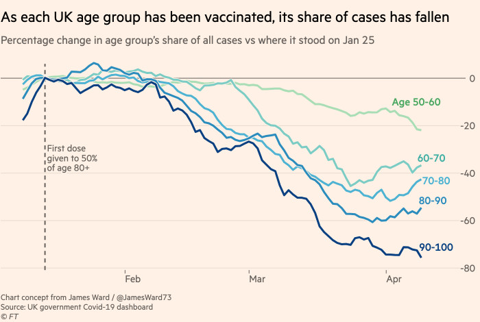 Chart showing as each UK age group has been vaccinated, its share of cases has fallen