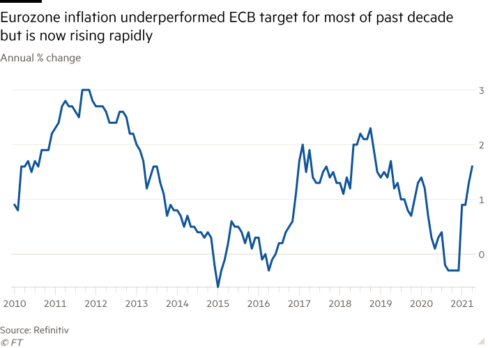 Line chart of Annual % change showing Eurozone inflation underperformed ECB target for most of past decade but is now rising rapidly