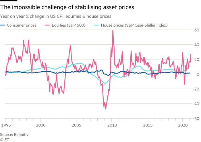 Chart showing changes in US CPI, equities & house prices