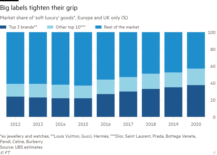 Bar chart of 'soft luxury' market share *, Europe and UK only (%) showing major labels tightening their grip