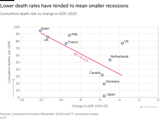 Scatter plot chart of cumulative coronavirus deaths per 100,000 of population and change in GDP in 2020 showing that lower death rates in countries have tended to mean they have experienced smaller recessions
