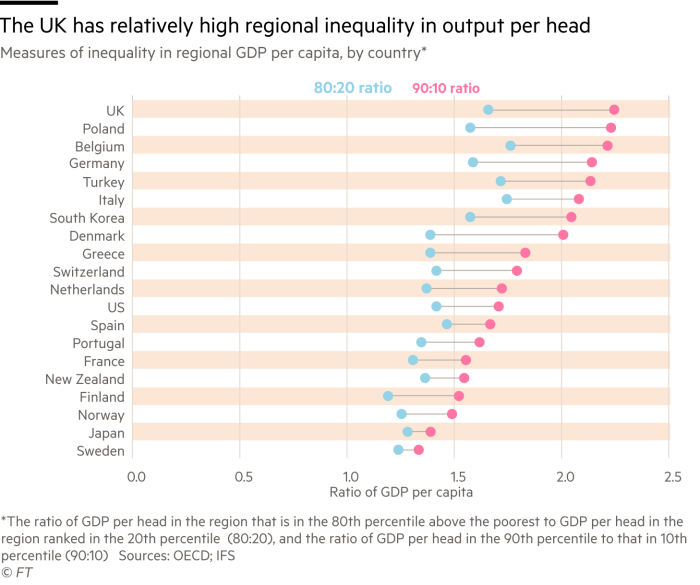 The UK has relatively high regional inequality in output per head GVA per head (£'000)