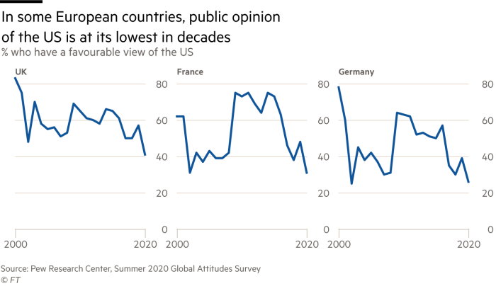 Small multiple chart showing percentage who had a favourable view of the US in UK, France and Germany from 2000 to 2020